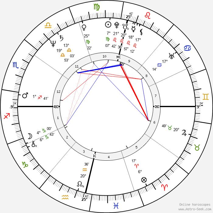 Waldemar Falcao - Birth horoscope chart
