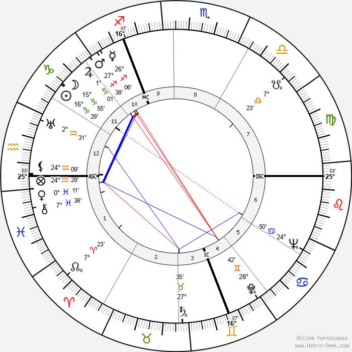 Waldemar Riefkogel - Birth horoscope chart