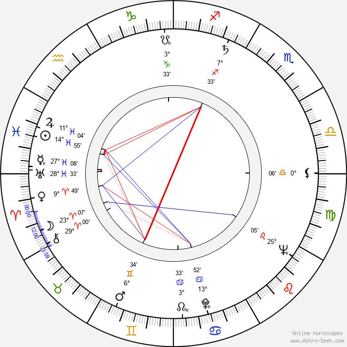 Waldemar Sandberg - Birth horoscope chart
