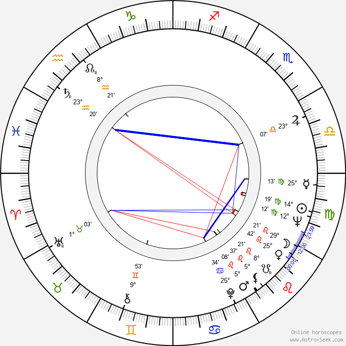 Waldo de los Ríos - Birth horoscope chart