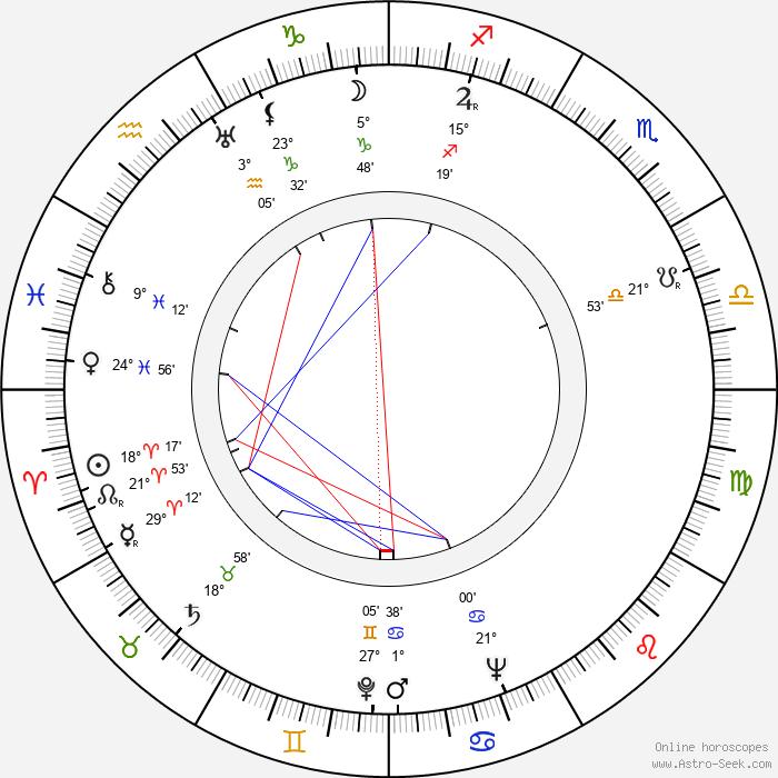Walentin Chorell - Birth horoscope chart