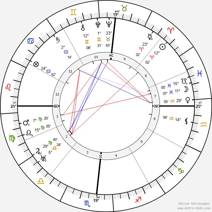 Wallace Beery - Birth horoscope chart