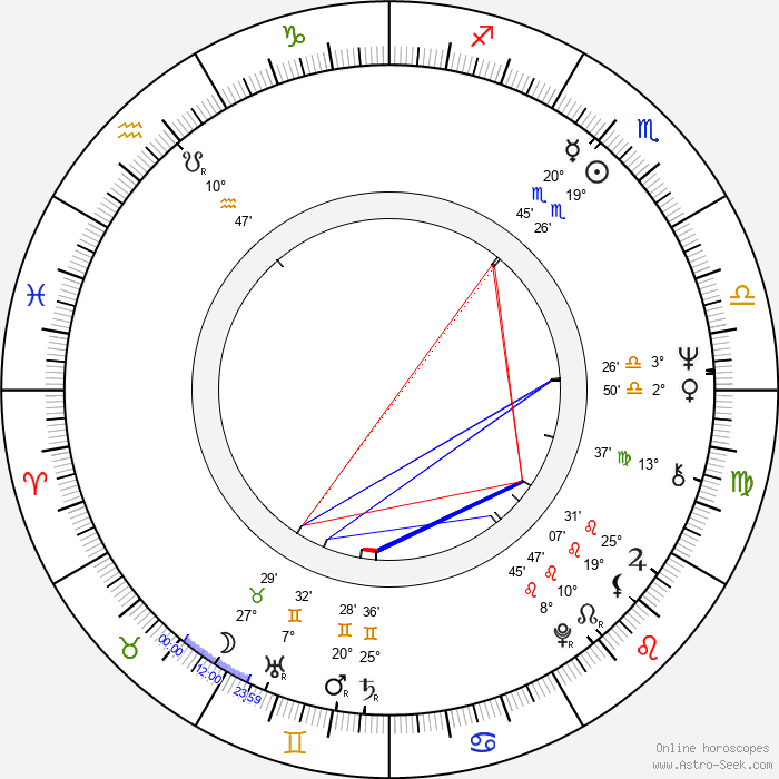 Wallace Shawn - Birth horoscope chart