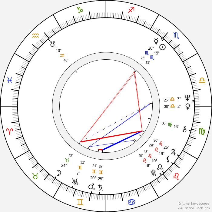 Wallace Shawn - Birth horoscope chart