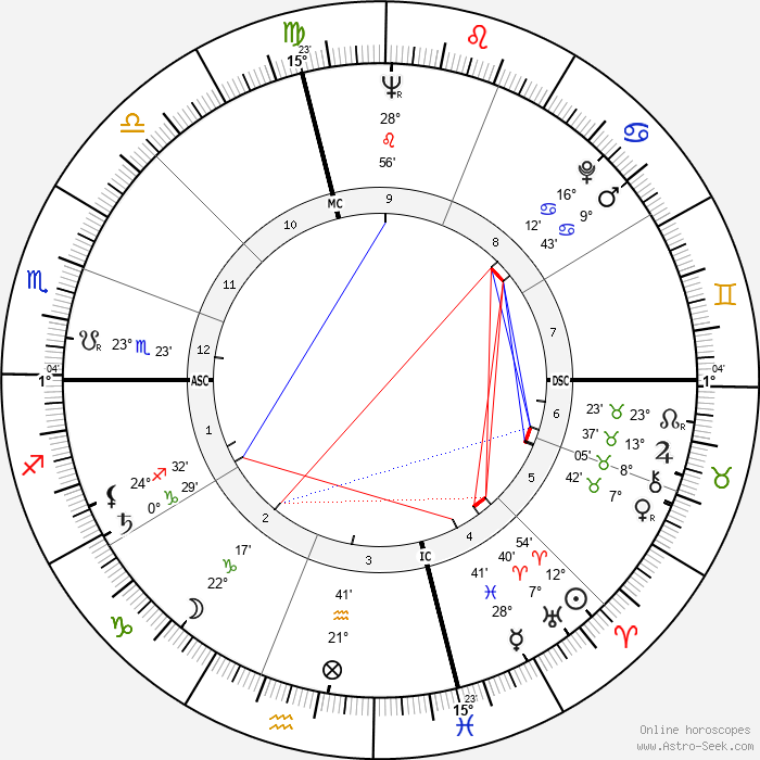 Wallace Smith - Birth horoscope chart