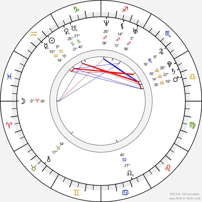 Wallis Bird - Birth horoscope chart