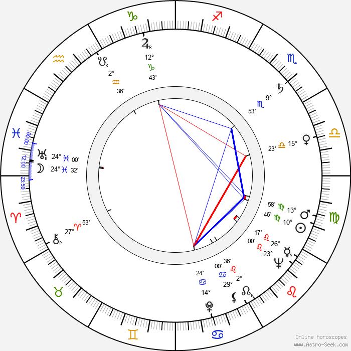 Wally Albright - Birth horoscope chart
