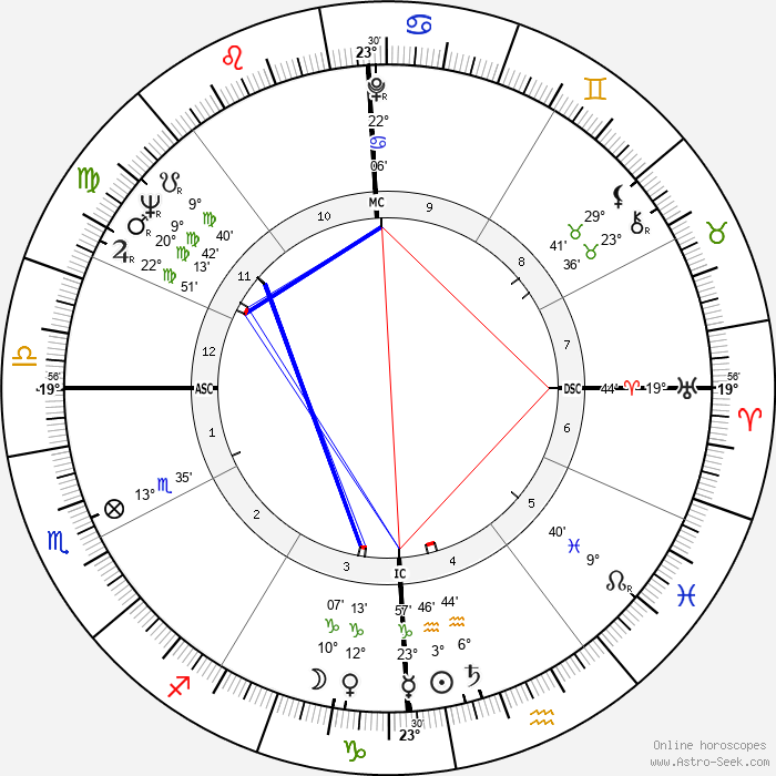 Wally Shannon - Birth horoscope chart