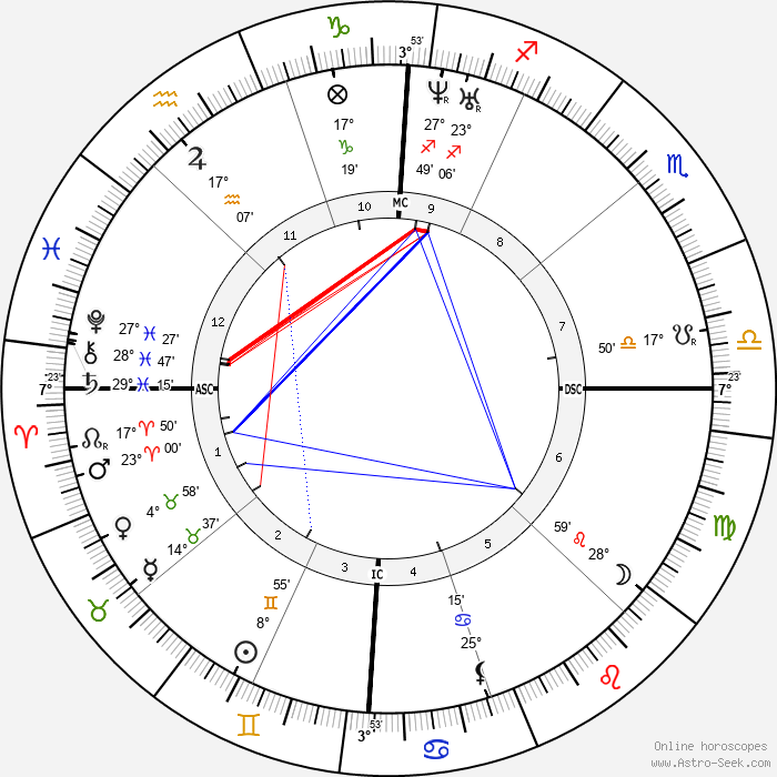 Walt Whitman - Birth horoscope chart