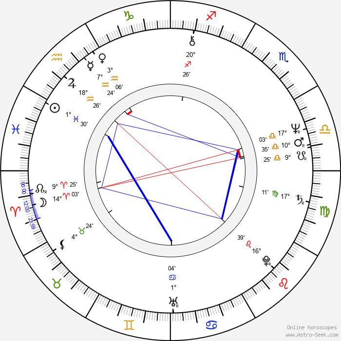 Walter Becker - Birth horoscope chart