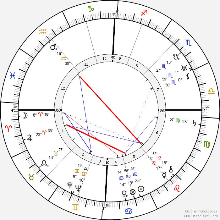Walter Benjamin - Birth horoscope chart