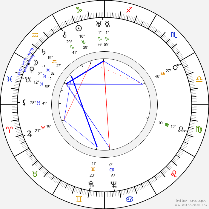 Walter Bishop - Birth horoscope chart