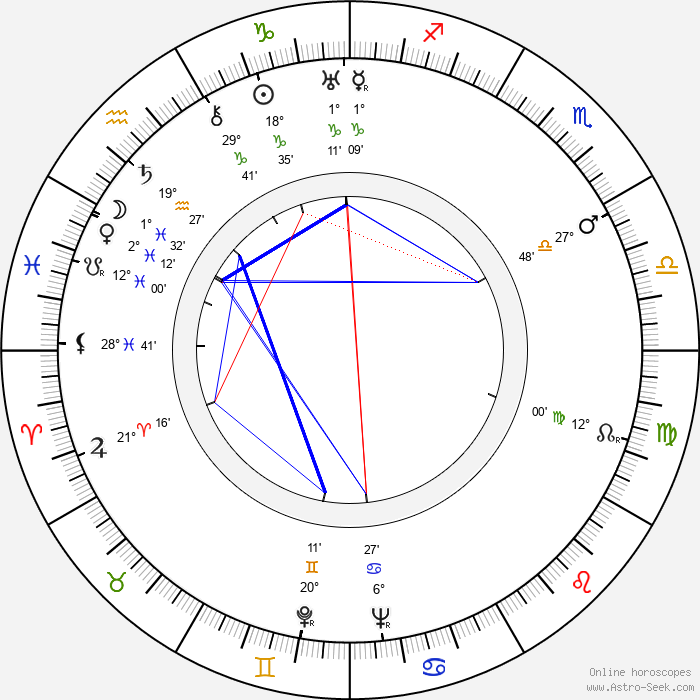 Walter Bishop - Birth horoscope chart