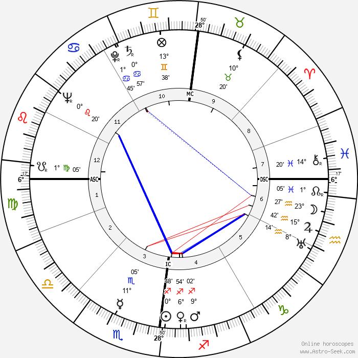 Walter Boer - Birth horoscope chart
