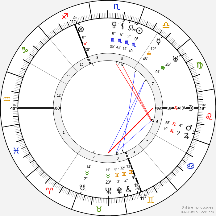 Walter Buch - Birth horoscope chart