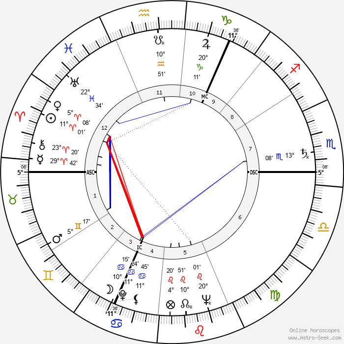 Walter Carr - Birth horoscope chart