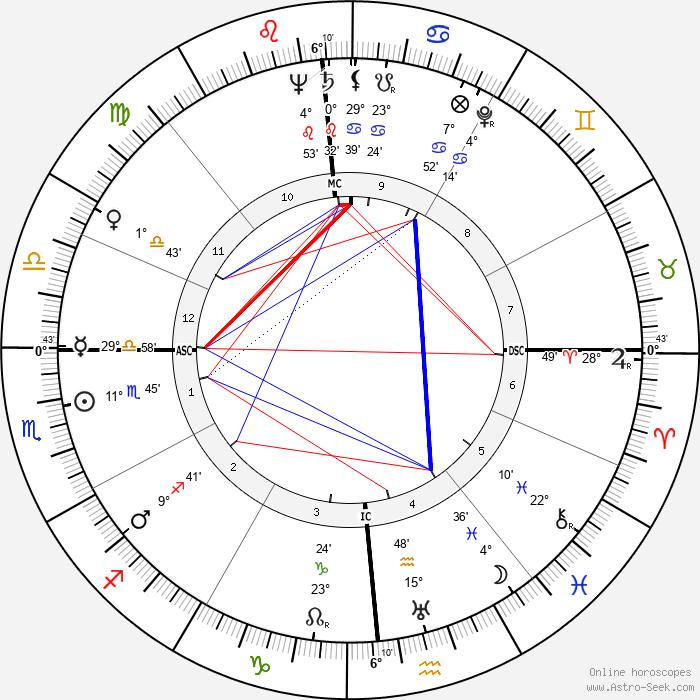 Walter Cronkite - Birth horoscope chart