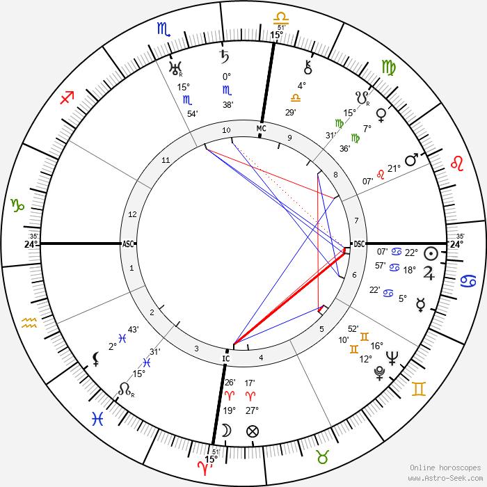Walter Darré - Birth horoscope chart