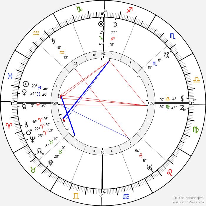 Walter Devoe - Birth horoscope chart