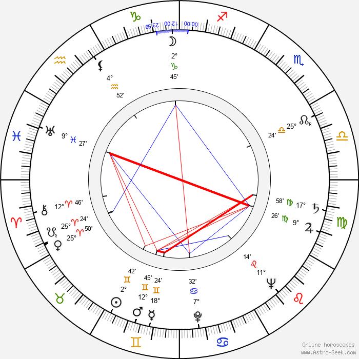 Walter E. Fuss - Birth horoscope chart
