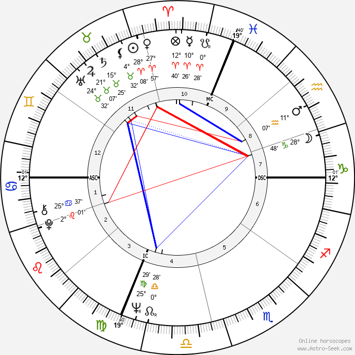 Walter F. Sweeney - Birth horoscope chart