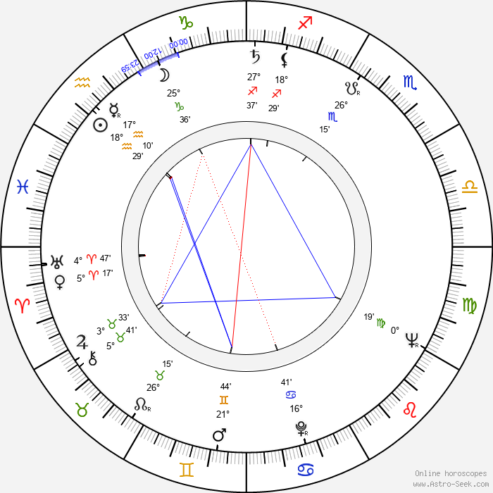 Walter F. Williams - Birth horoscope chart