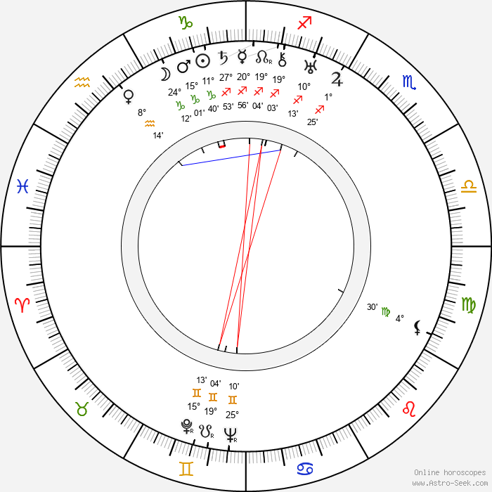 Walter Futter - Birth horoscope chart