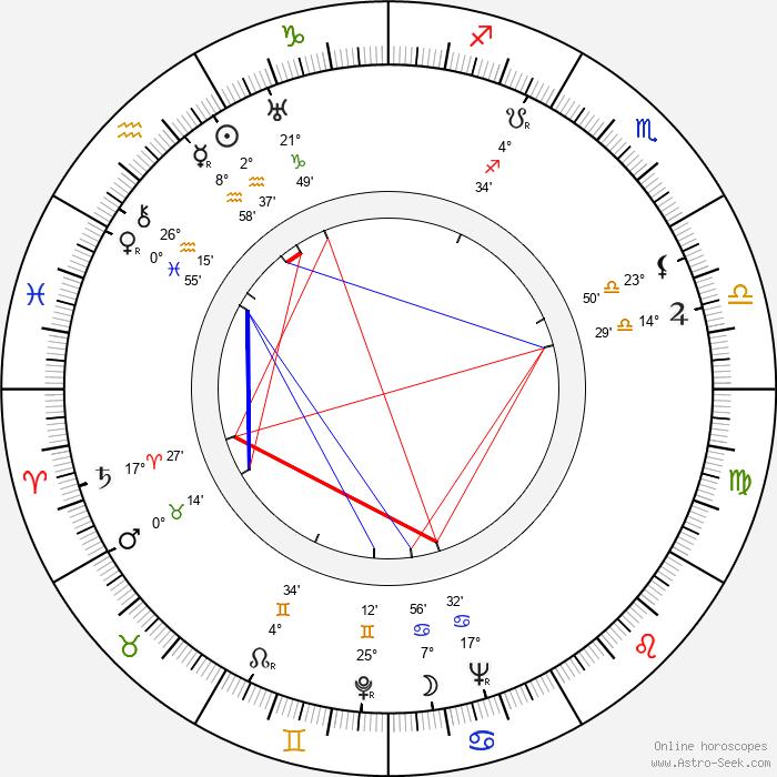 Walter Greene - Birth horoscope chart