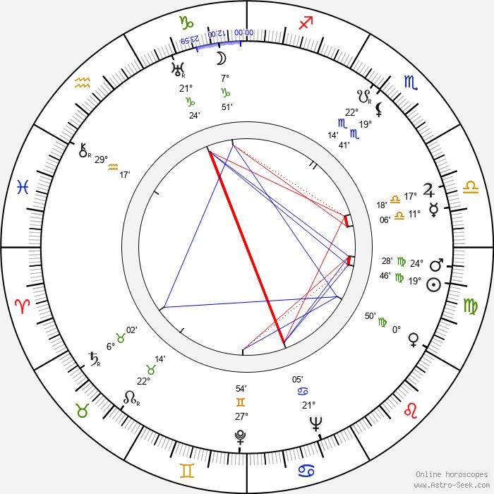 Walter Haefner - Birth horoscope chart