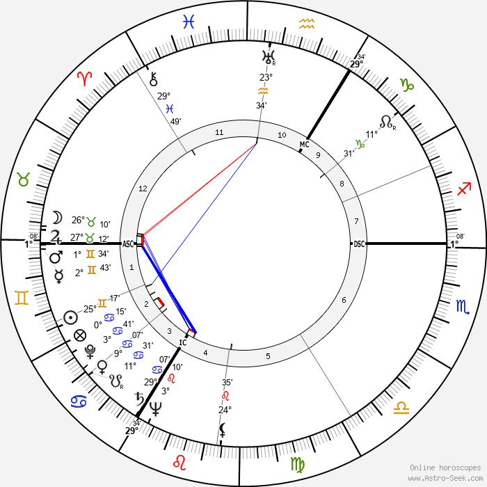 Walter Hof - Birth horoscope chart