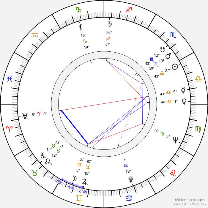 Walter Hugo Khouri - Birth horoscope chart