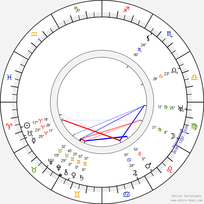 Walter Huston - Birth horoscope chart