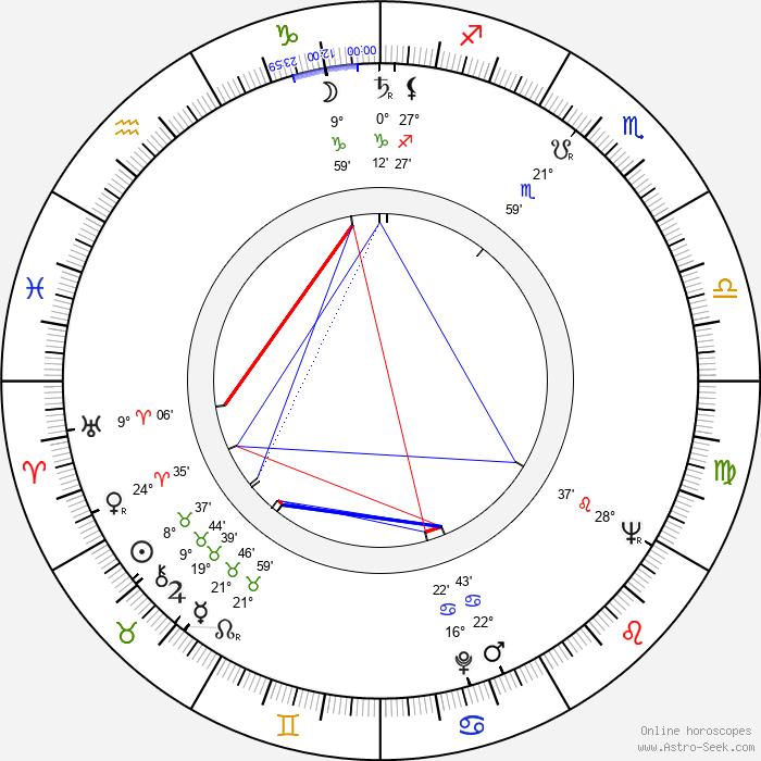 Walter Kempowski - Birth horoscope chart