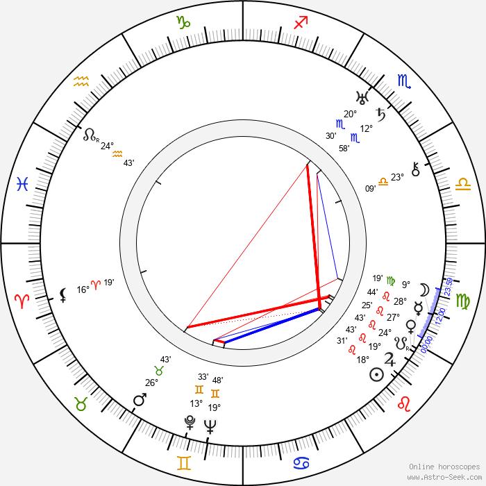Walter Lang - Birth horoscope chart