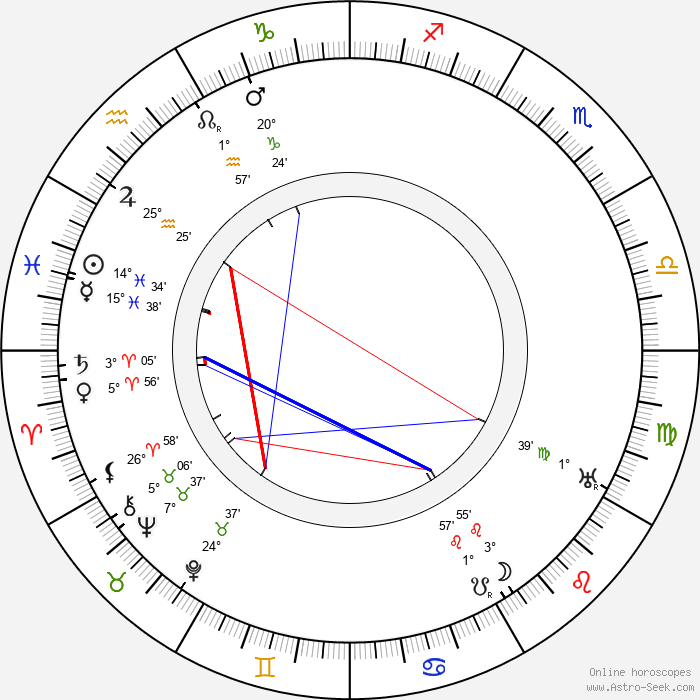 Walter Long - Birth horoscope chart