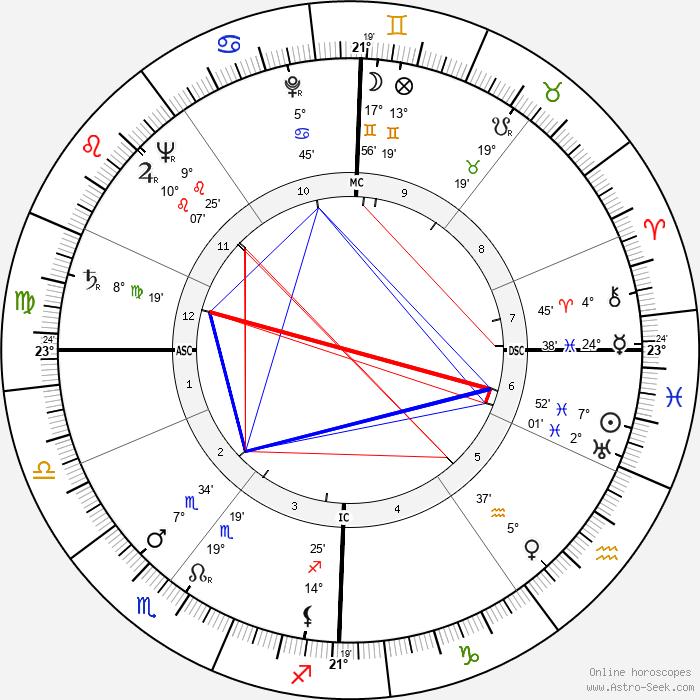 Walter Mattern - Birth horoscope chart