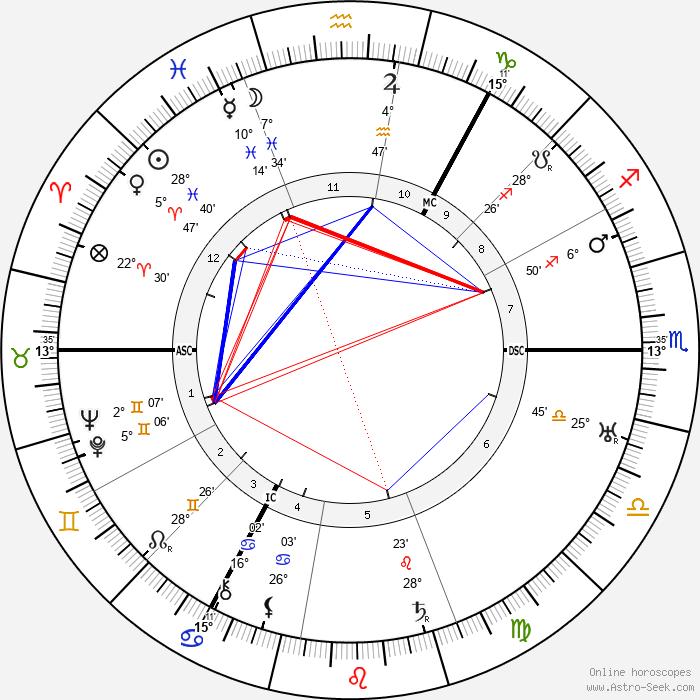 Walter Mercer - Birth horoscope chart