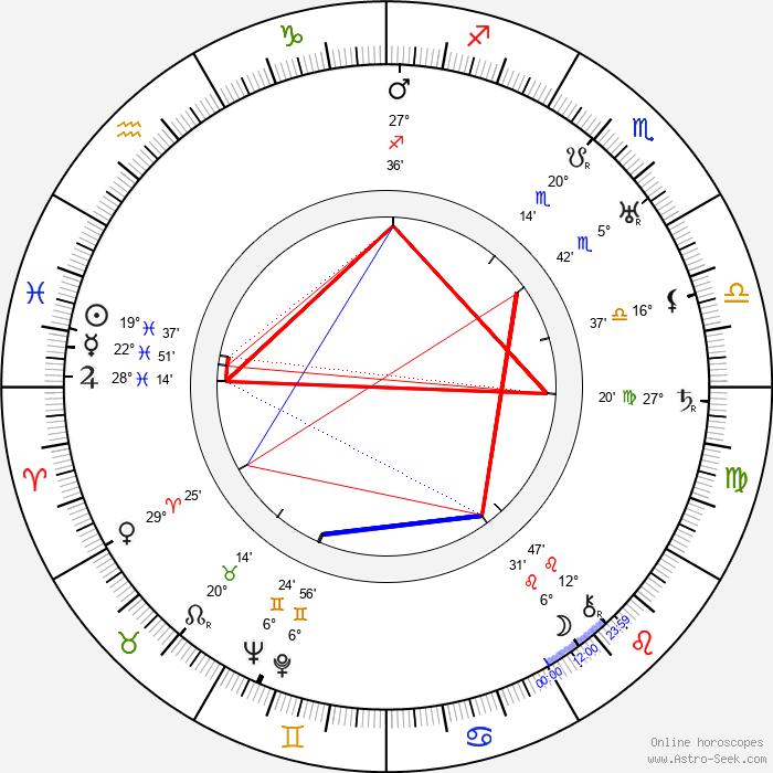 Walter Miller - Birth horoscope chart