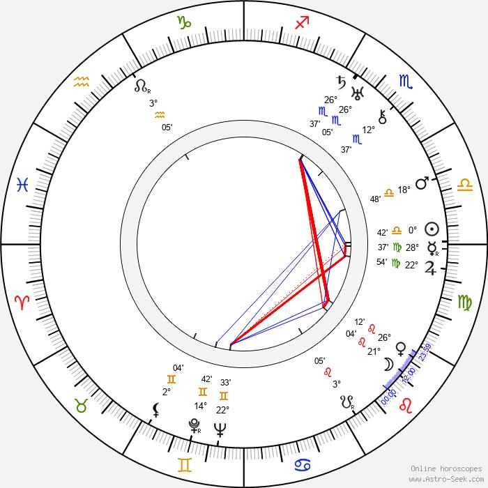 Walter Pidgeon - Birth horoscope chart