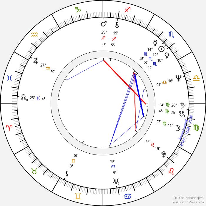 Walter Plathe - Birth horoscope chart
