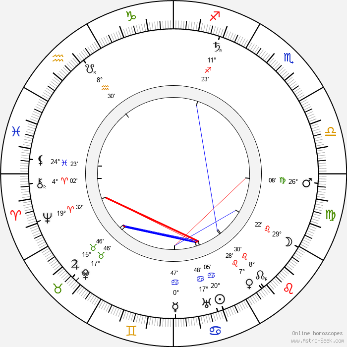 Walter R. Booth - Birth horoscope chart