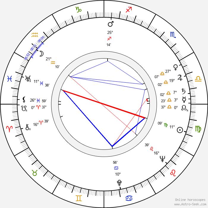 Walter Reyer - Birth horoscope chart