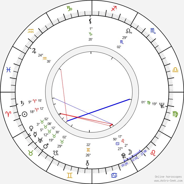 Walter Robles - Birth horoscope chart