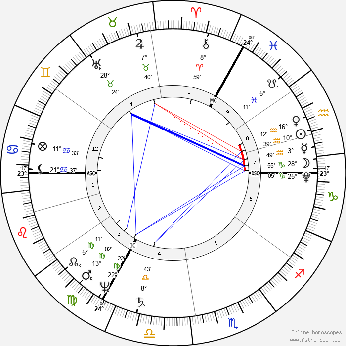 Walter Savage Landor - Birth horoscope chart