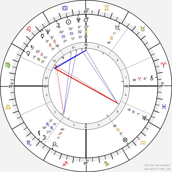 Walter Scheel - Birth horoscope chart
