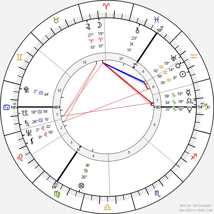 Walter Schmidt - Birth horoscope chart