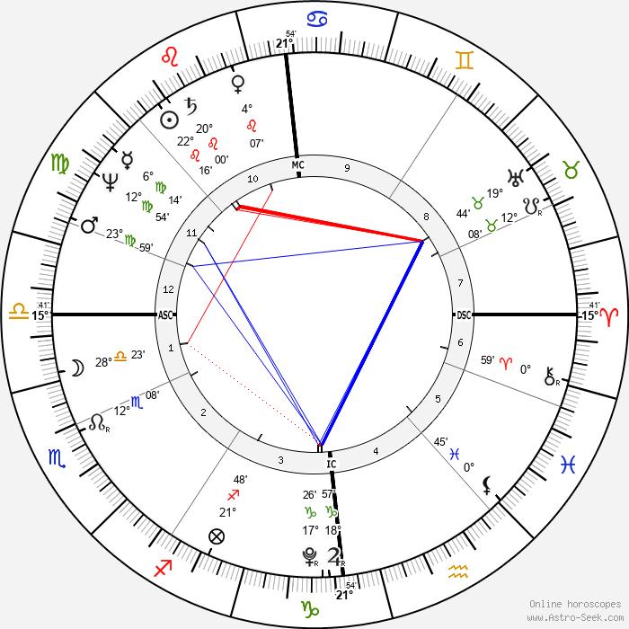 Walter Scott - Birth horoscope chart