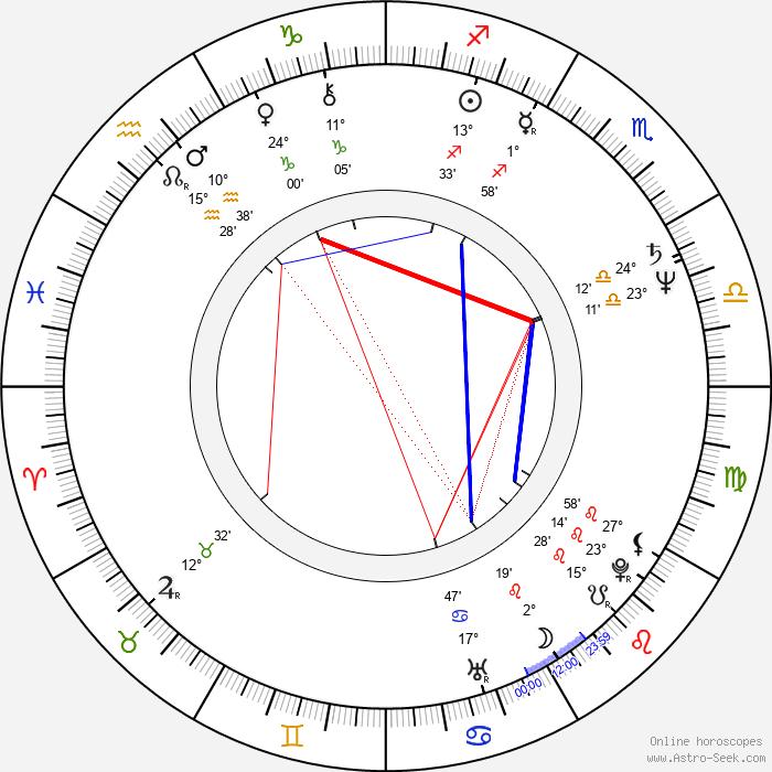 Walter Sittler - Birth horoscope chart