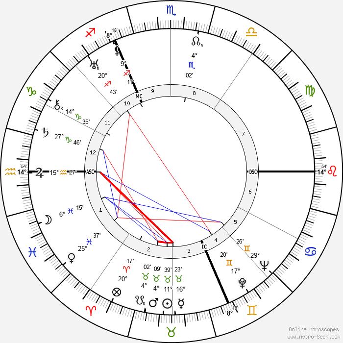 Walter Slezak - Birth horoscope chart