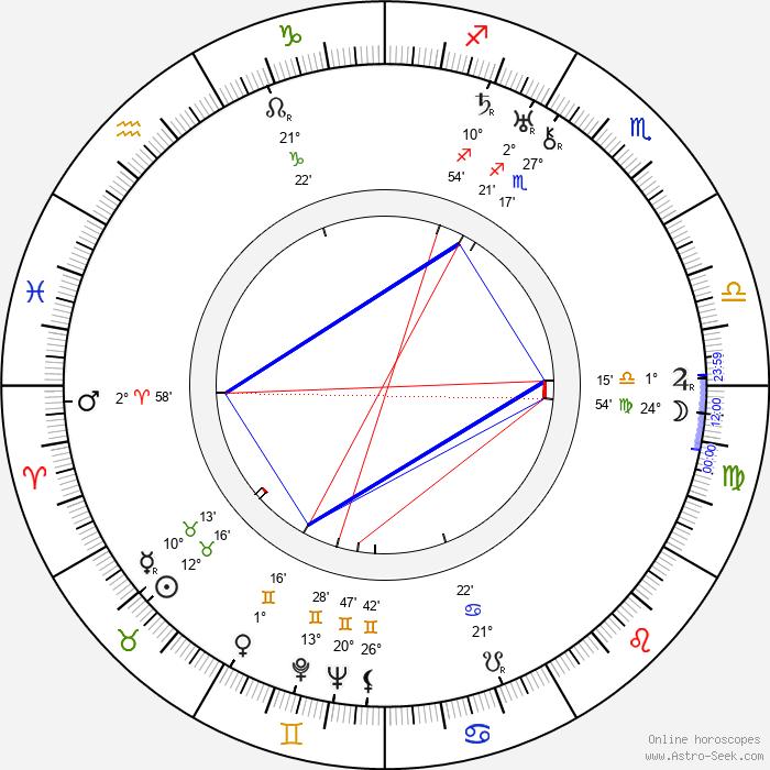 Walter Strenge - Birth horoscope chart